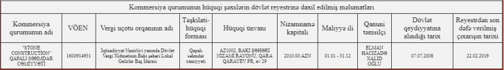 Xəzər rayonunda 138 min manatlıq