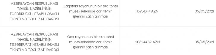 """Təhsil nazirliyində şübhəli tender: rəqəmləri kimlər """"şişirdir""""?"""
